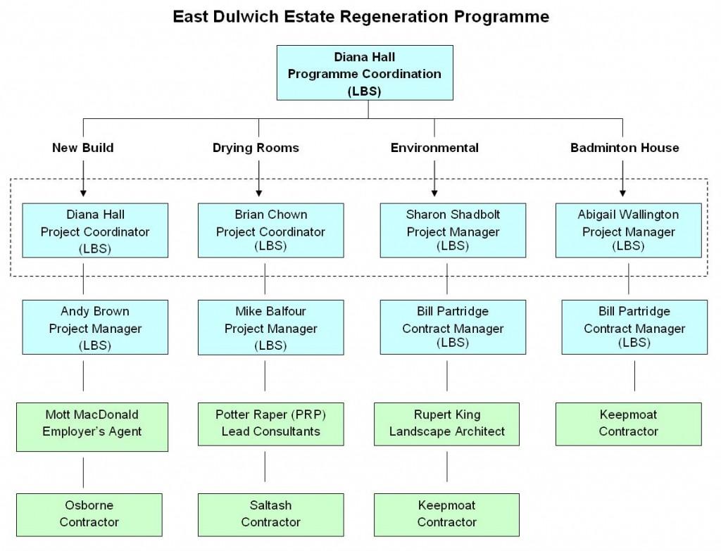 regeneration program